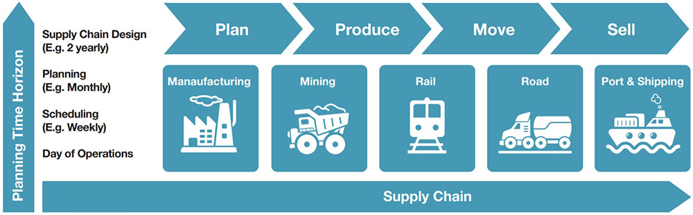 Supply chain planning times